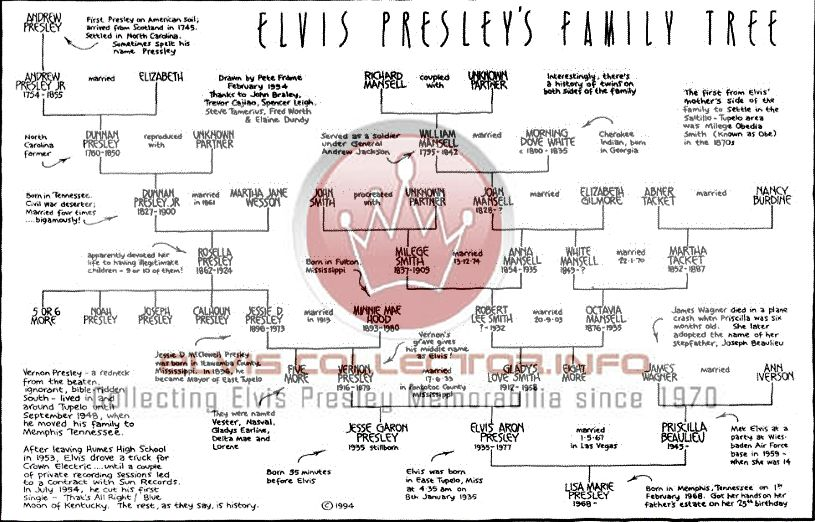 Elvis Presley family lineage | The Elvis Expert