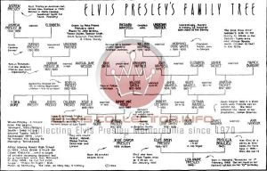 WM Elvis Family Tree